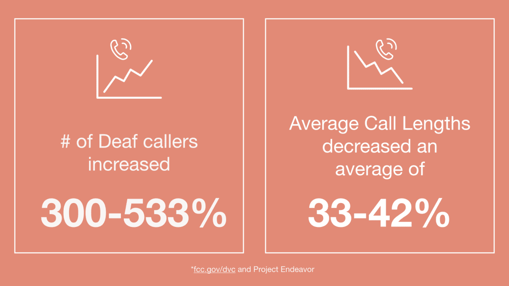 Image of stats (1) # of Deaf callers increased 300-533% (2) Average call lengths decreased an average of 33-42%