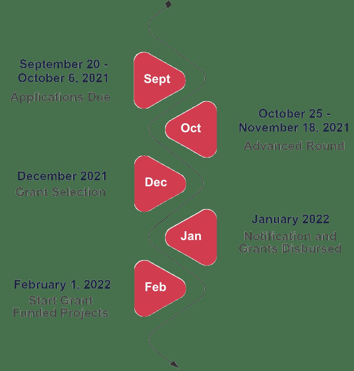 Timeline of UCF grants